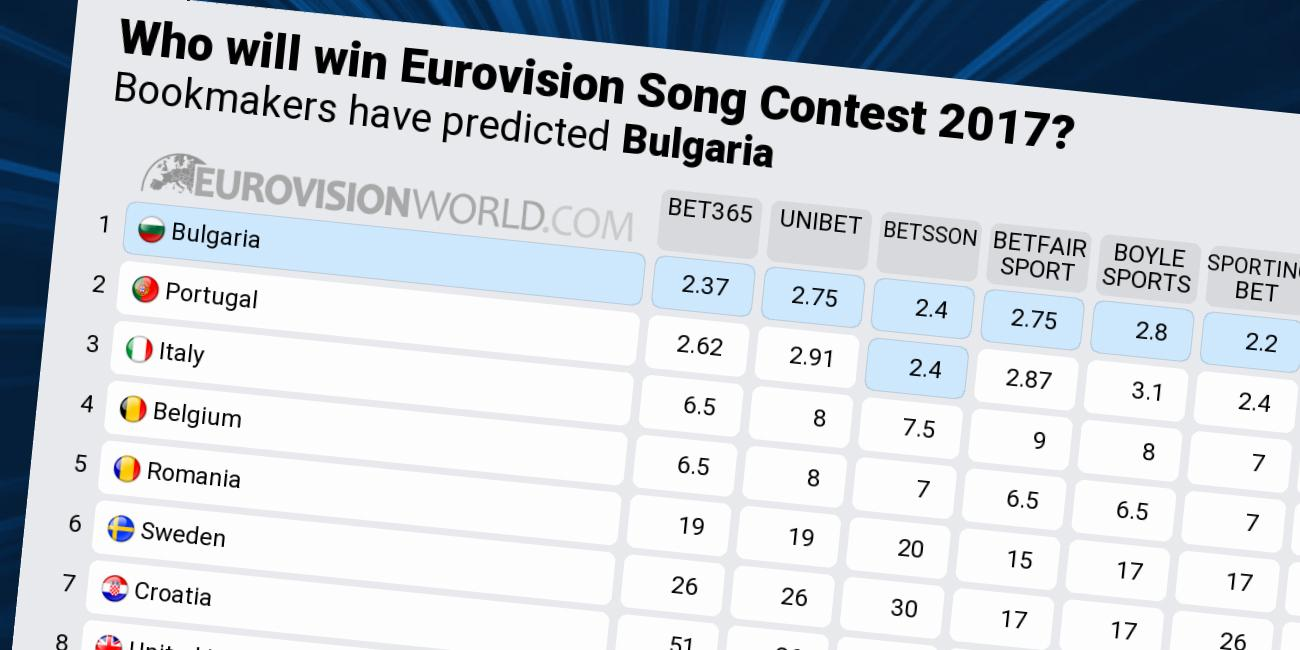 eurovision bets