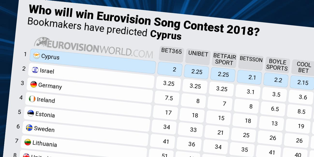 eurovision 2019 betting odds