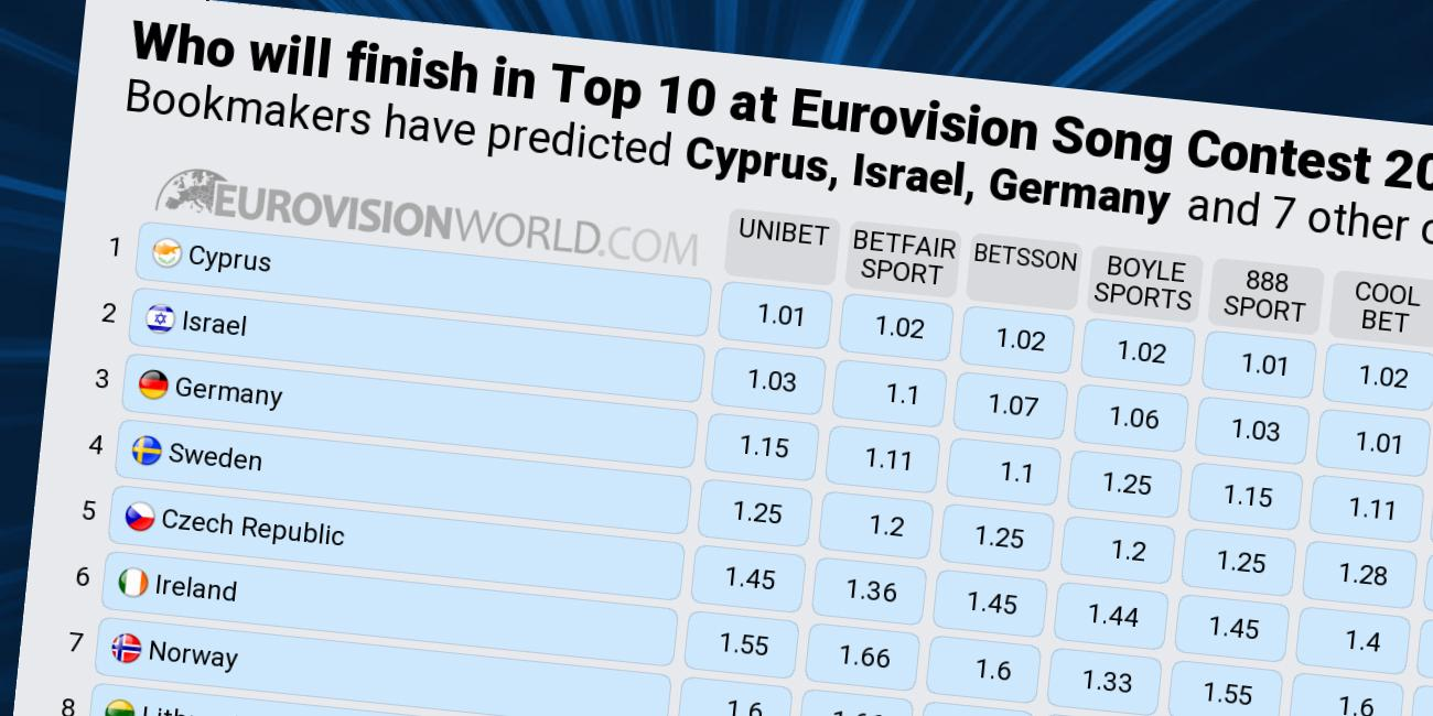 Odds Eurovision