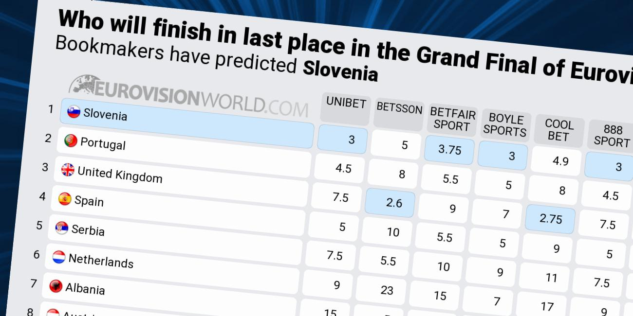 odds eurovision 2019