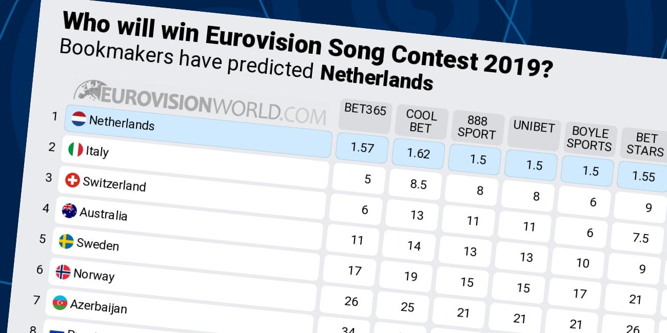 Odds Eurovision Song Contest 2019