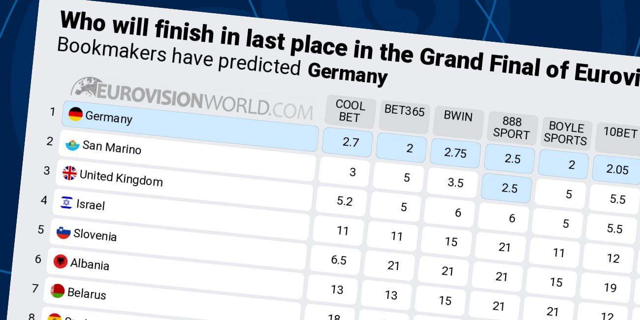 Uk Eurovision Odds
