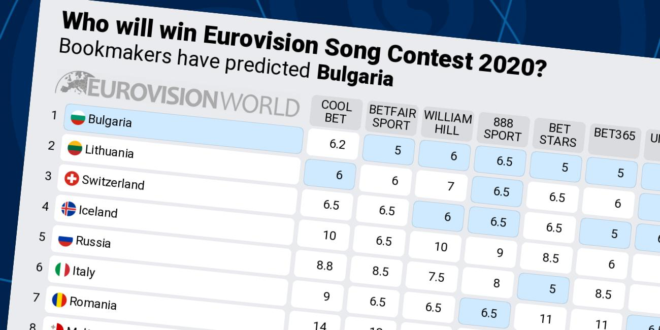 Odds Eurovision 2021
