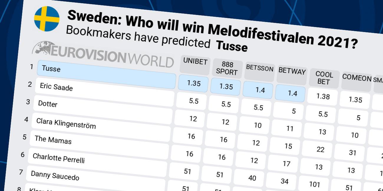 Melodifestivalen 2021 betting odds sports betting free bets