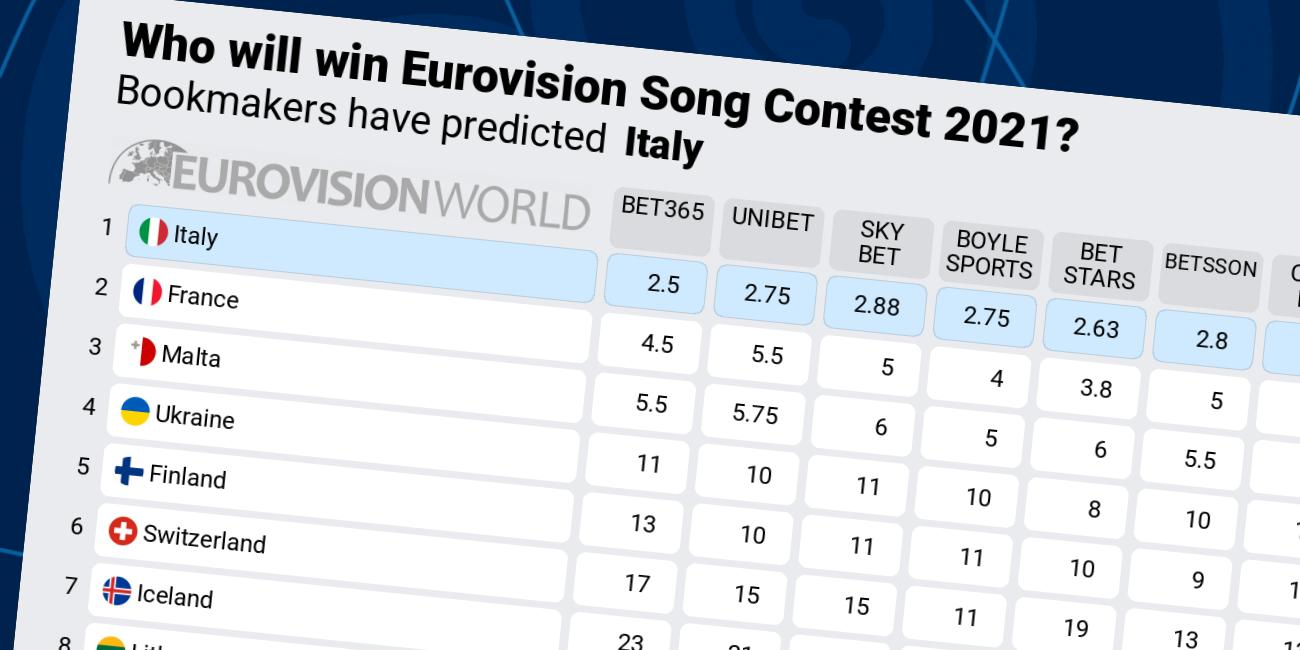 Eurovision 2021 winner betting 1000 guineas betting 2021 tips and tricks