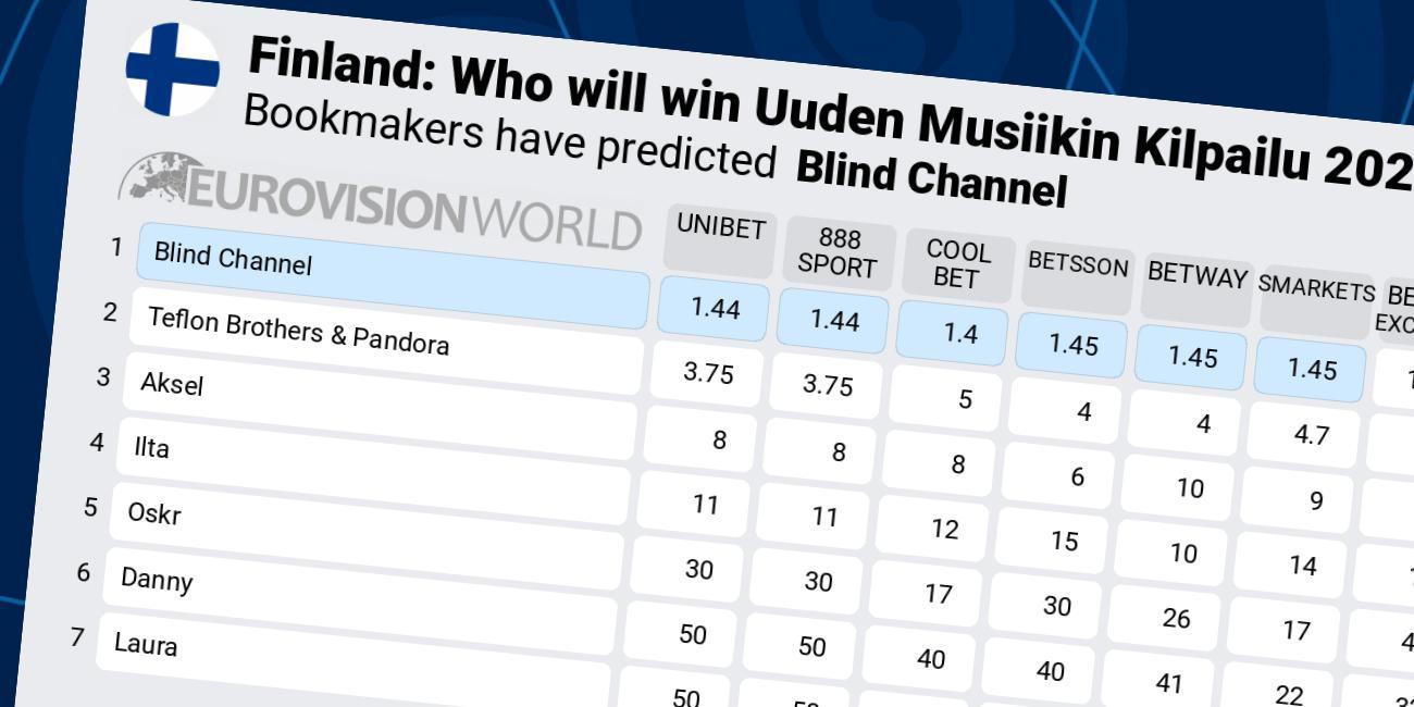 Eurovision 2021 betting odds finland betfair lay betting tutorial de maquillaje